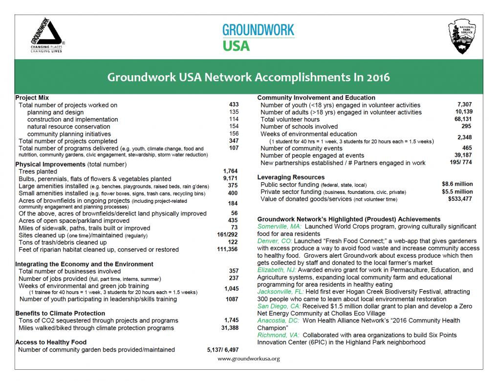 GWUSA Annual Performance Measures 2016 - screenshot