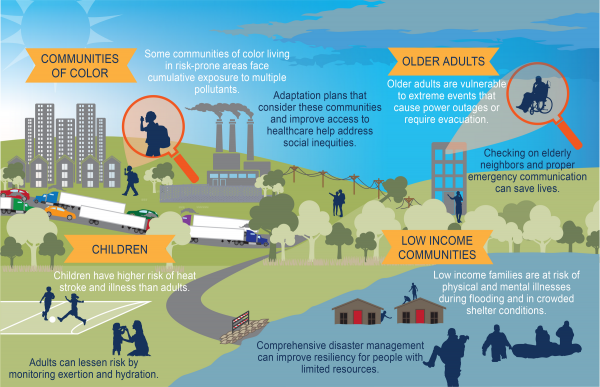 Climate Vulnerable Populations - Health Impacts