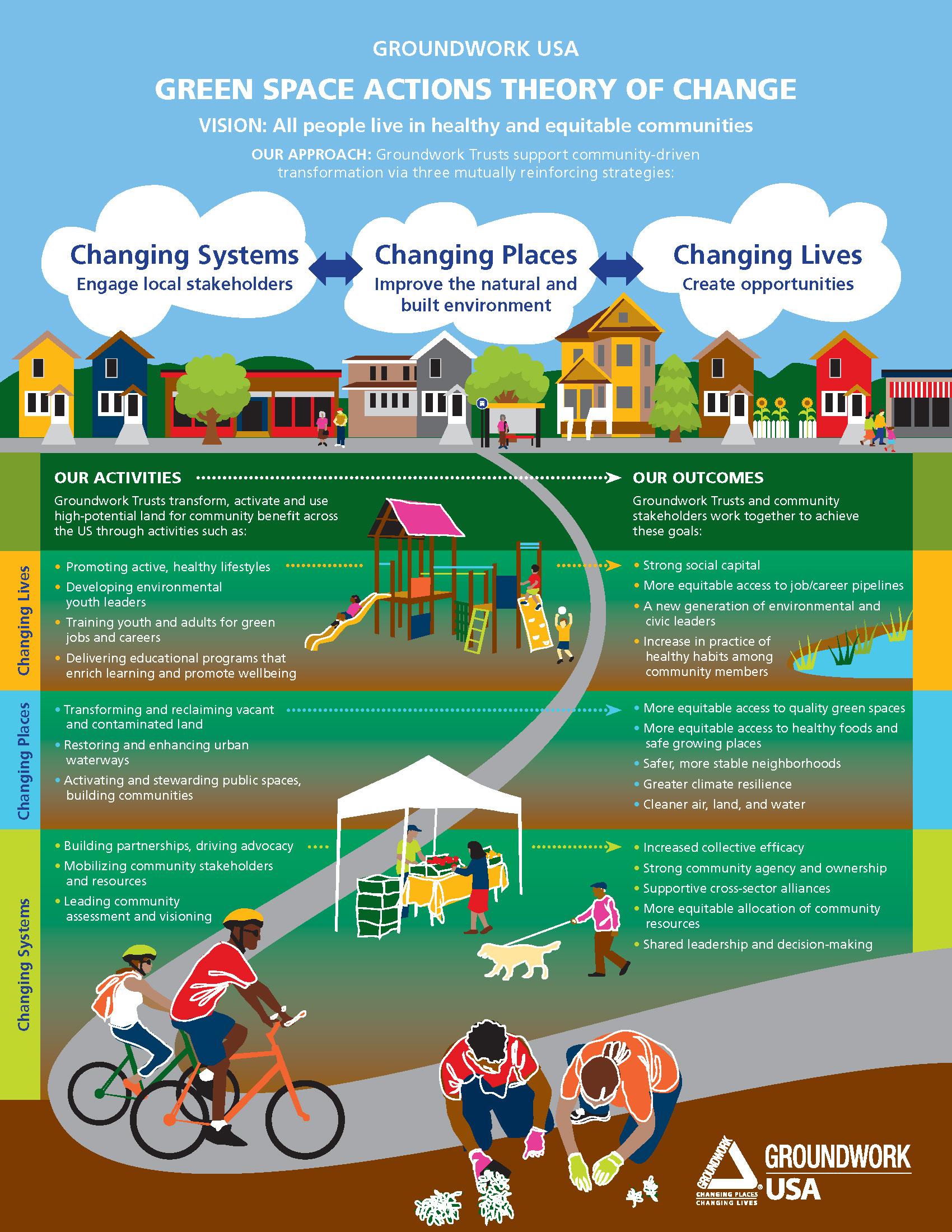 GWUSA-Theory-of-Change-Graphic